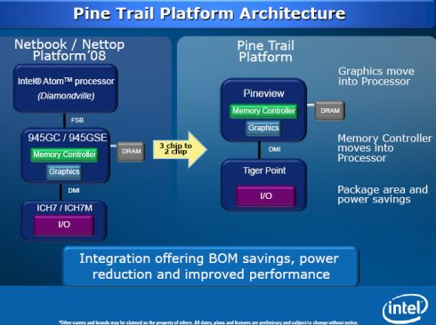 A Bit More About Intel's Delay in Releasing Pine Trail Netbook Platform