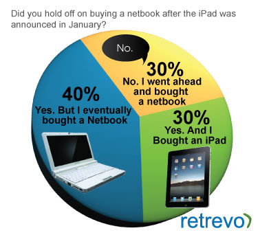 About 30% of Netbook Shoppers Go For iPad