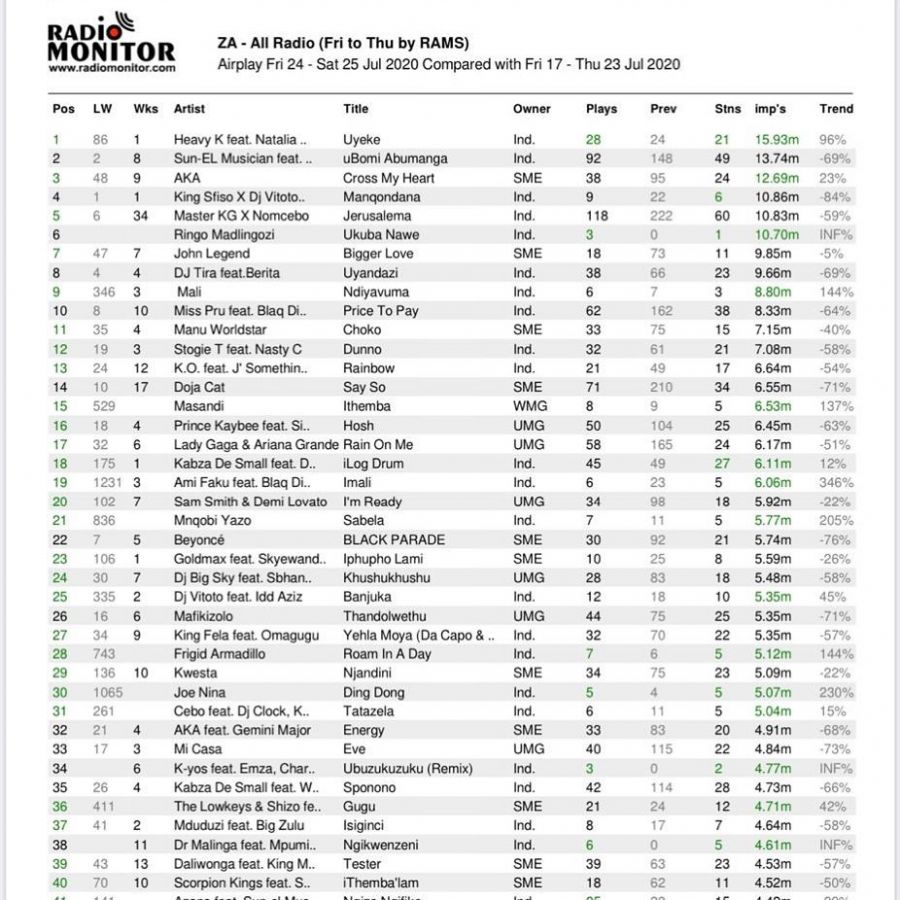 Here Are The Songs Topping South African Radio Charts Image